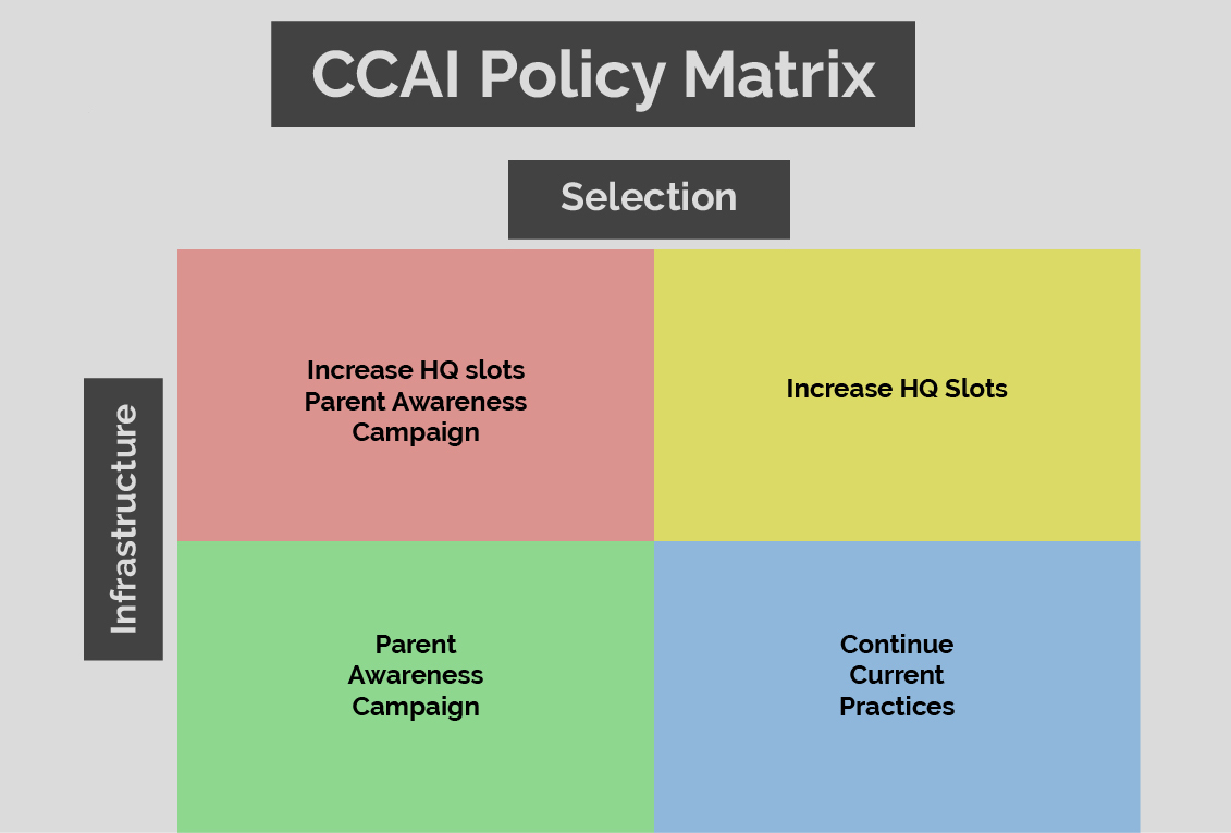 CCAI Policy Matrix. There is a square partitioned into four quadrants with guidance for child care administrators. Quadrant 1 is to Increase HQ Slots and a Parent Awareness Campaign. Quadrant 2 is to Increase HQ Slots. Quadrant 3 is a Parent Awareness Campaign. Quadrant 4 is to Continure Current Practices. The quadrants are color-coded to refer to the different regions in the above map of South Carolina.